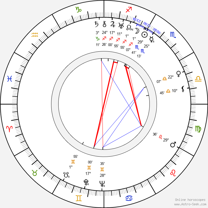 Martti Jukola - Birth horoscope chart