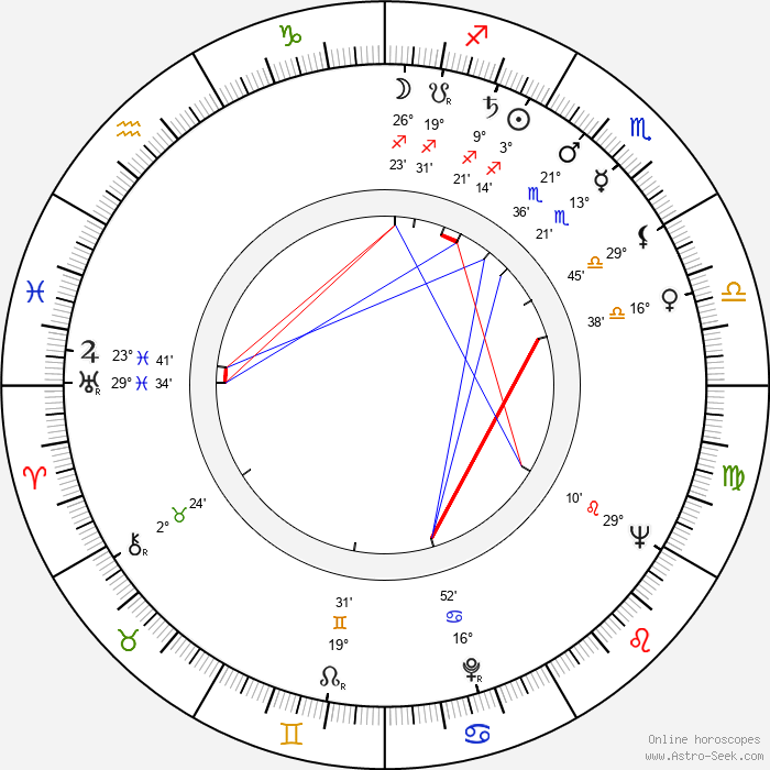 Martti Kainulainen - Birth horoscope chart