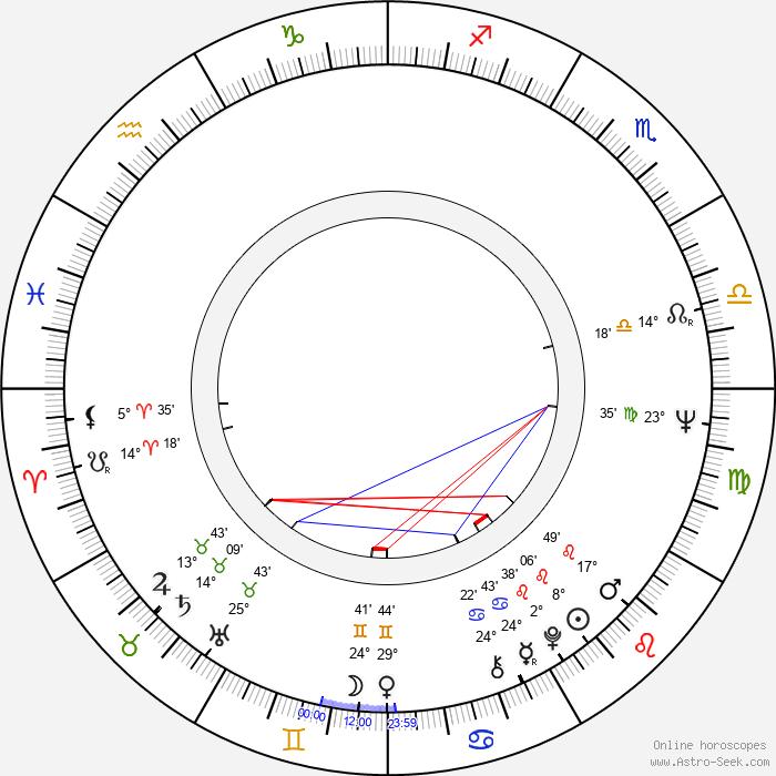 Martti Koski - Birth horoscope chart