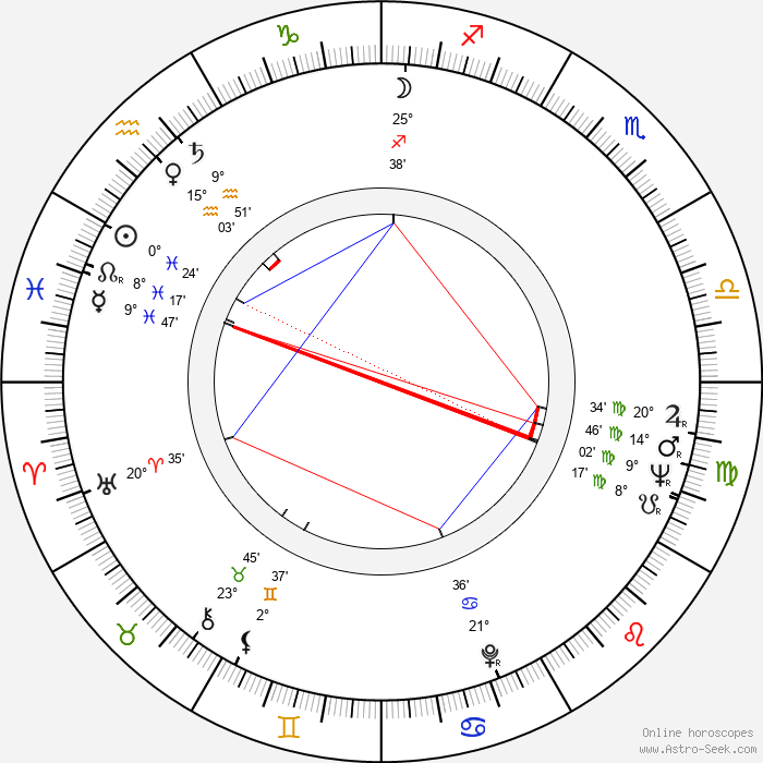 Martti Kuningas - Birth horoscope chart
