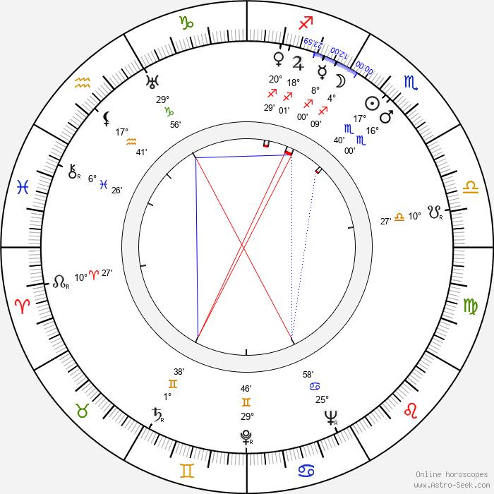 Martti Lohikoski - Birth horoscope chart