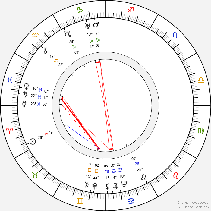 Martti Miettunen - Birth horoscope chart