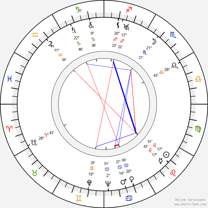 Martti Turunen - Birth horoscope chart