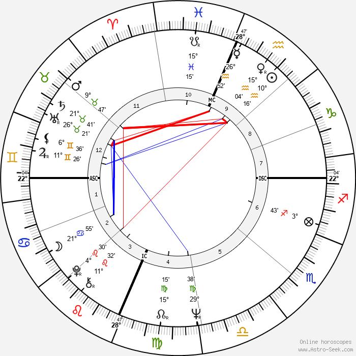 Marty Balin - Birth horoscope chart