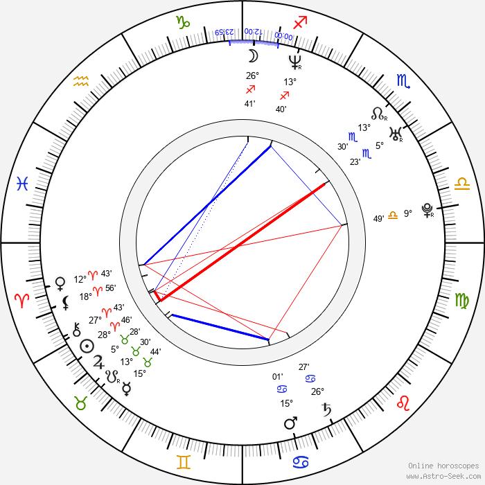 Marty Papazian - Birth horoscope chart
