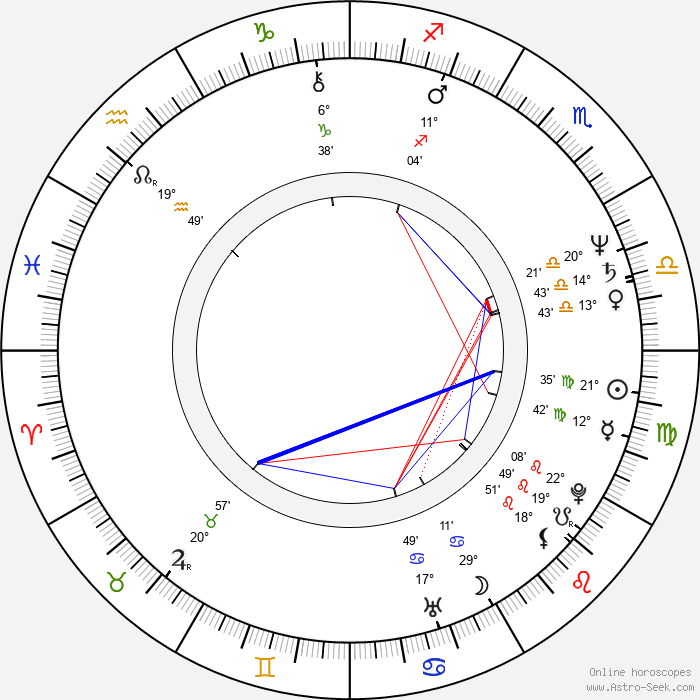 Martyn Burke - Birth horoscope chart