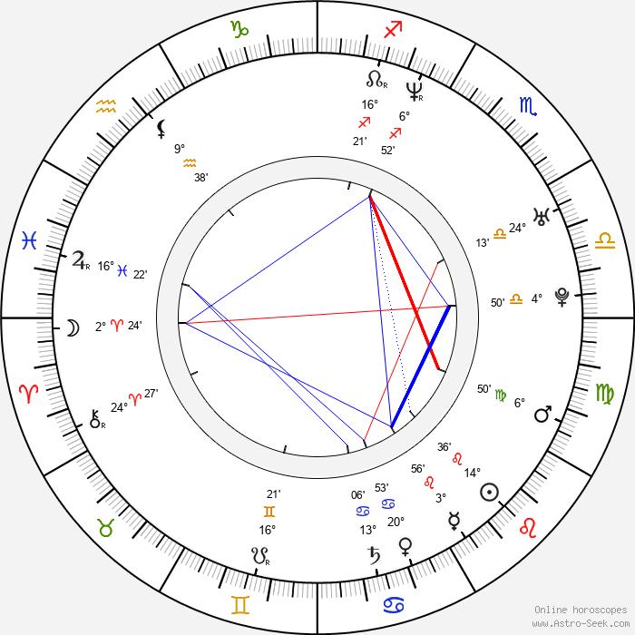 Martyna Kliszewska - Birth horoscope chart