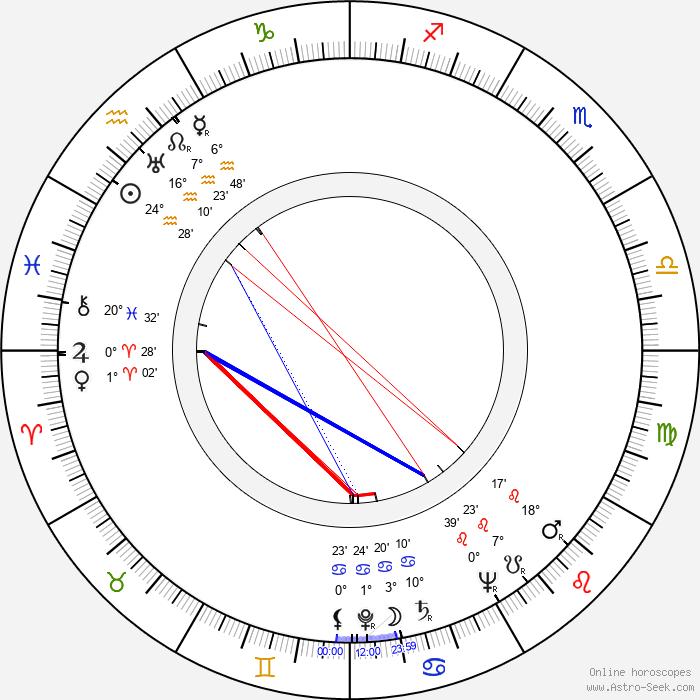 Maruchi Fresno - Birth horoscope chart