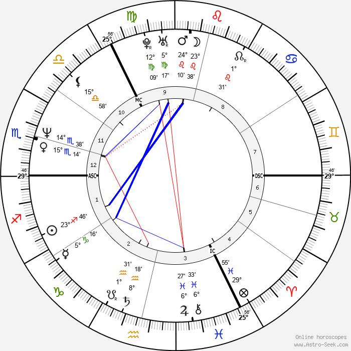 Maruschka Detmers - Birth horoscope chart