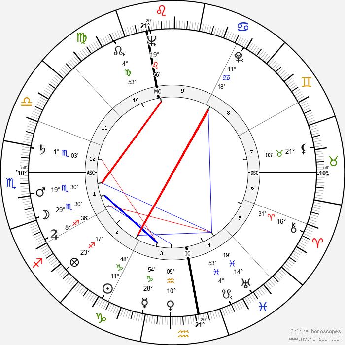 Marv Myers - Birth horoscope chart