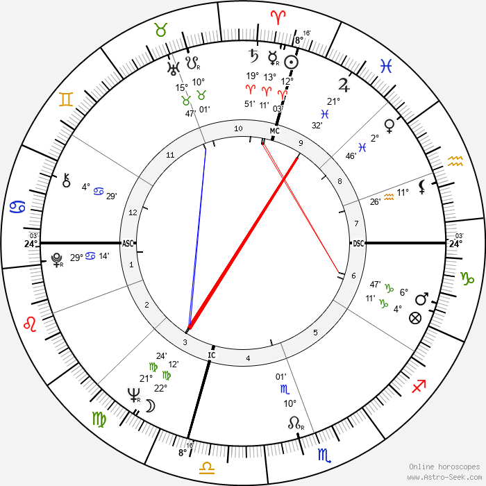 Marvin Gaye - Birth horoscope chart