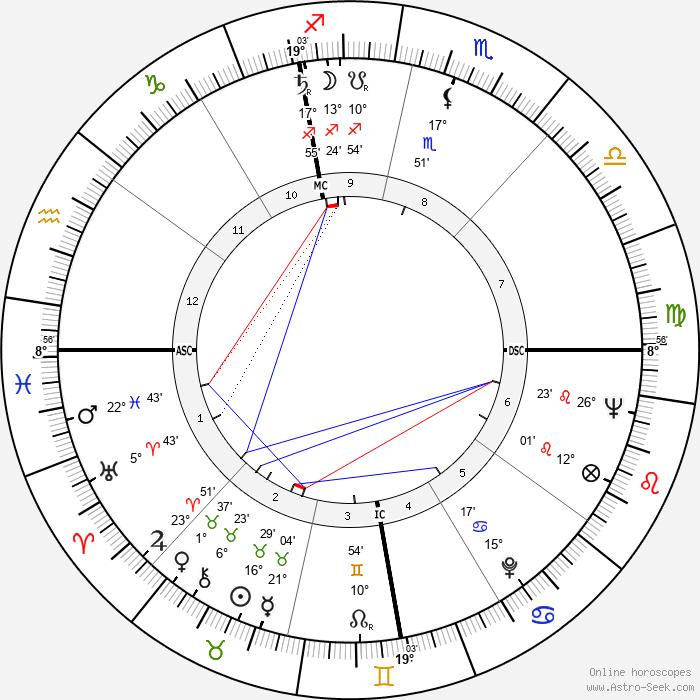 Marvin Mitchelson - Birth horoscope chart