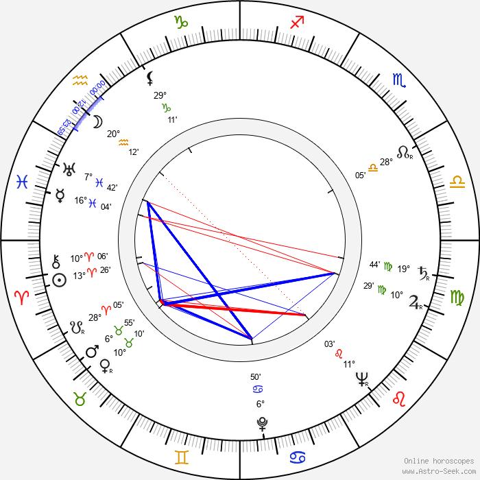 Mary Anderson - Birth horoscope chart