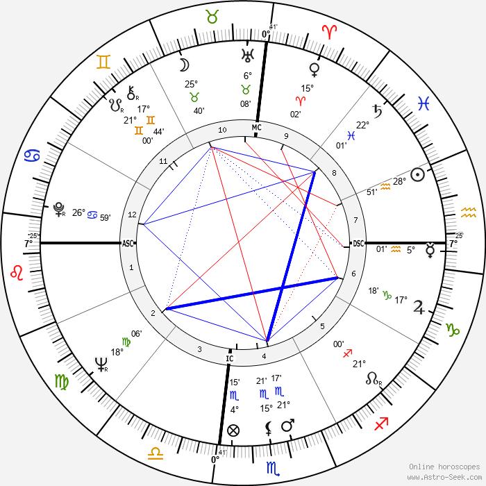 Mary Ann Mobley - Birth horoscope chart