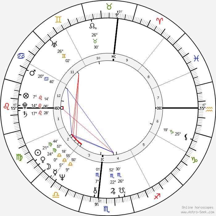 Mary Anne Aden-Harter - Birth horoscope chart