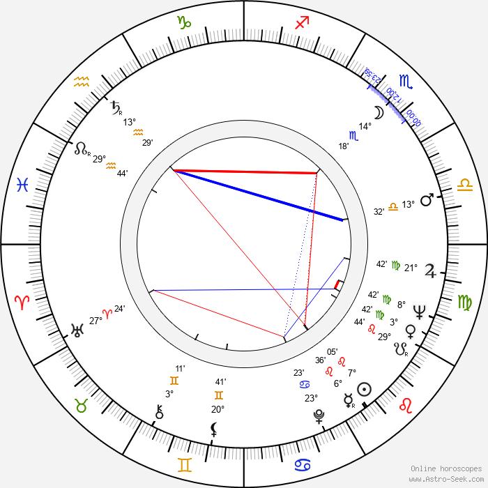 Mary Arden - Birth horoscope chart