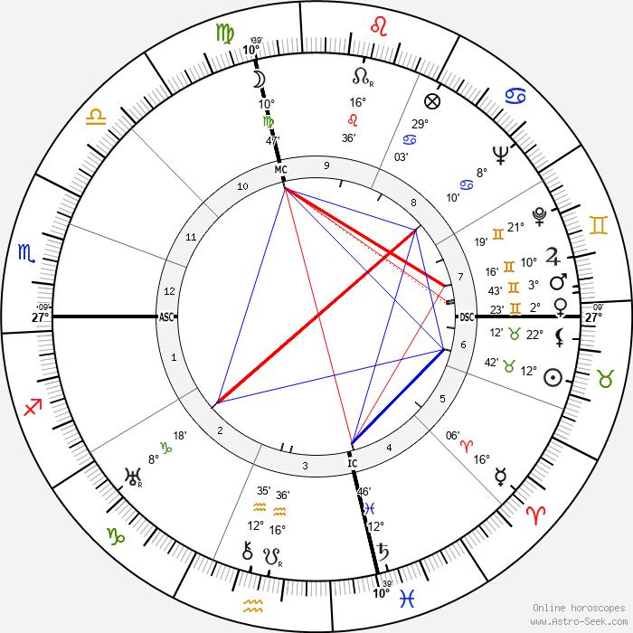 Mary Astor - Birth horoscope chart