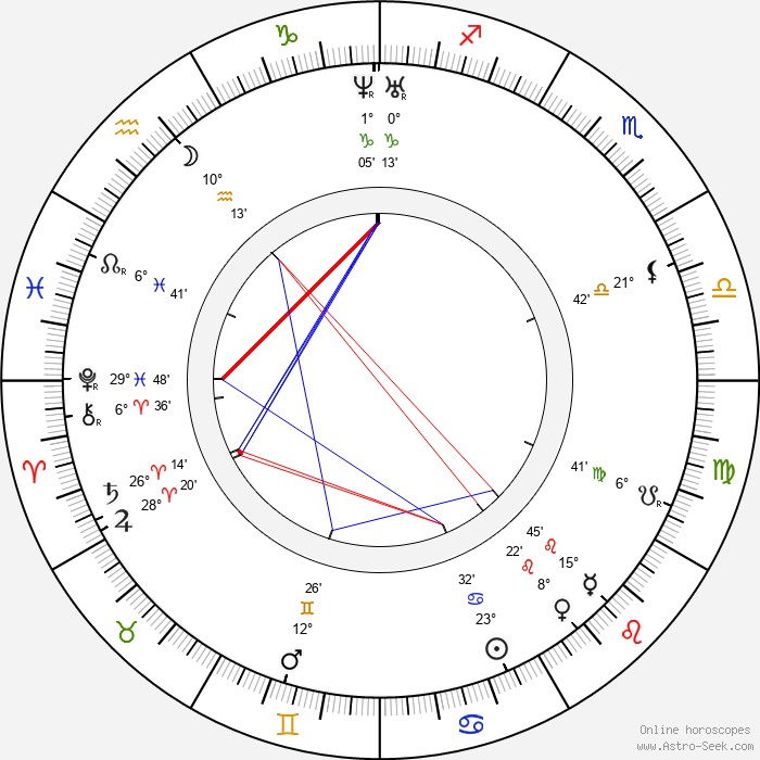 Mary Baker Eddy - Birth horoscope chart