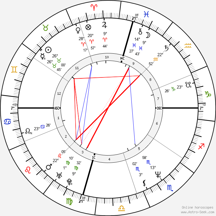 Mary Bell Vincent - Birth horoscope chart