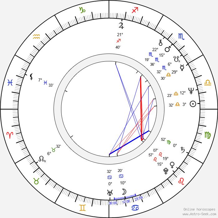 Mary Beth Hurt - Birth horoscope chart