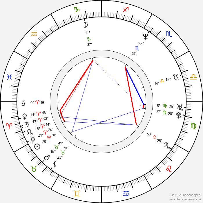 Mary Birdsong - Birth horoscope chart
