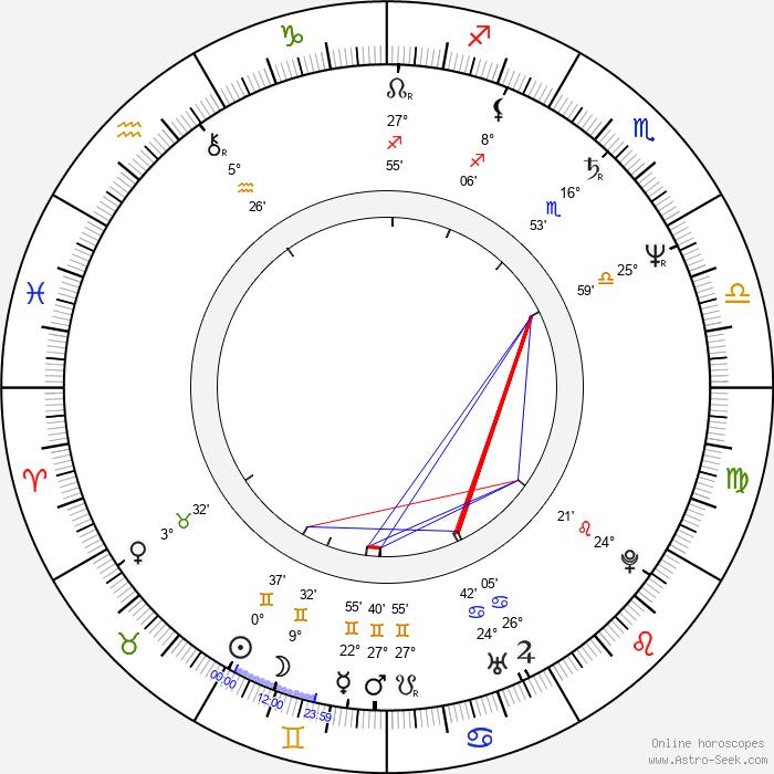 Mary Black - Birth horoscope chart