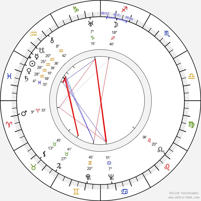 Mary Brian - Birth horoscope chart