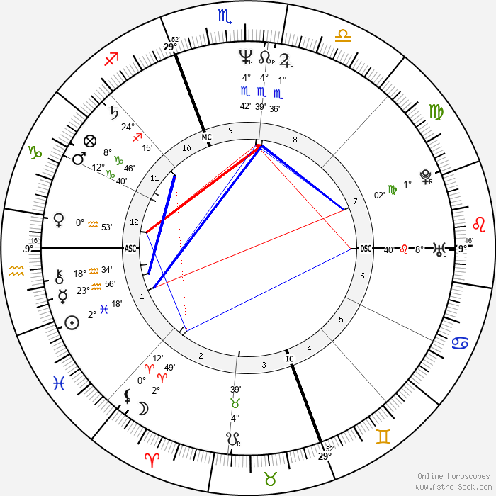 Mary Chapin Carpenter - Birth horoscope chart