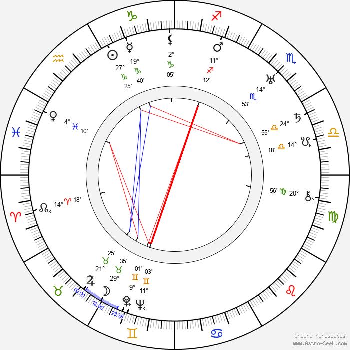 Mary Clare - Birth horoscope chart