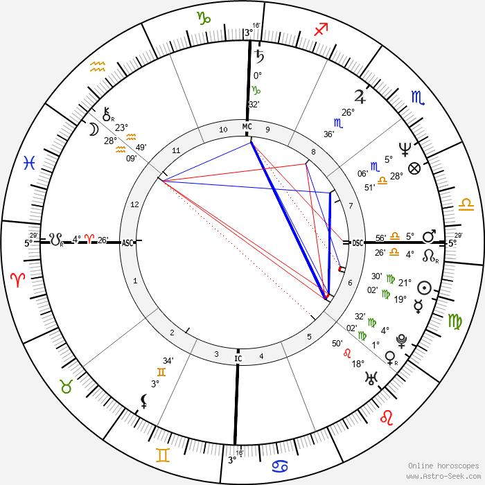 Mary Crosby - Birth horoscope chart