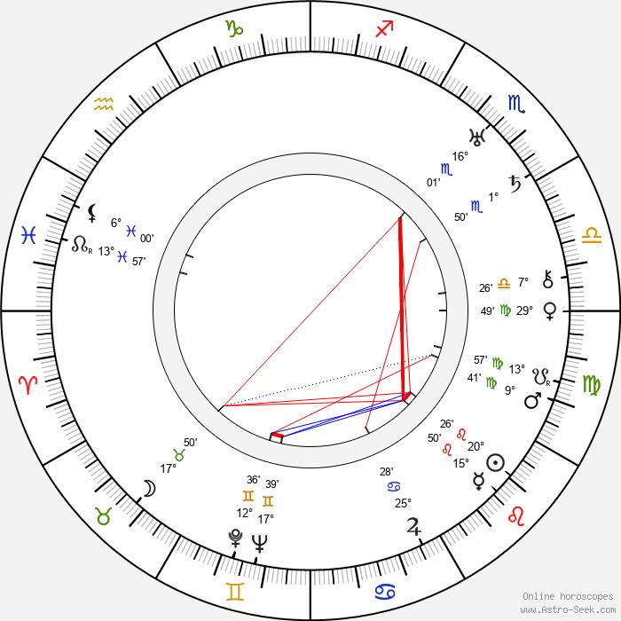Mary Duncan - Birth horoscope chart