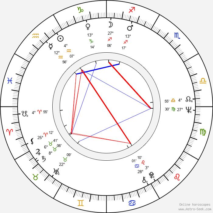 Mary Gillis - Birth horoscope chart