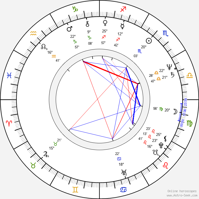 Mary Honeyball - Birth horoscope chart
