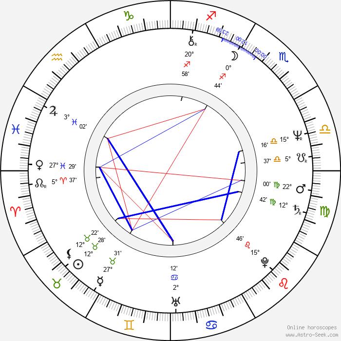 Mary Hopkin - Birth horoscope chart