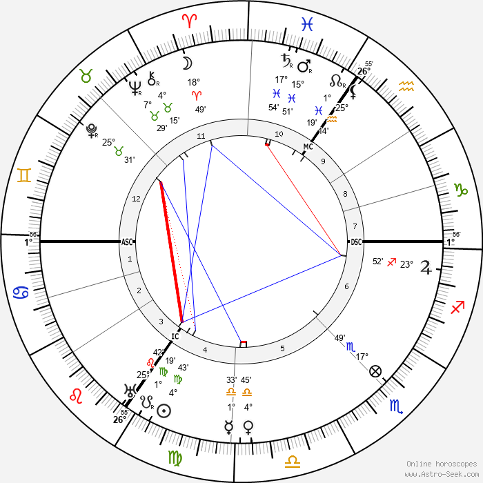 Mary Jane Bennett - Birth horoscope chart