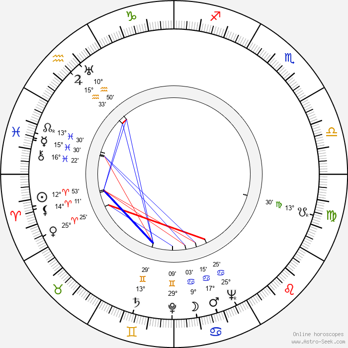 Mary Kerridge - Birth horoscope chart