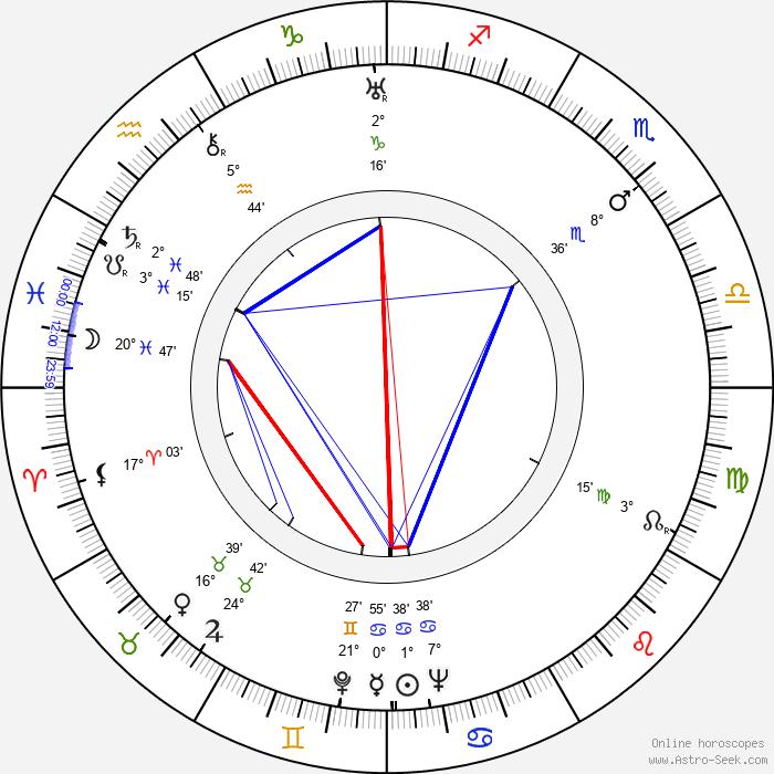 Mary Livingstone - Birth horoscope chart