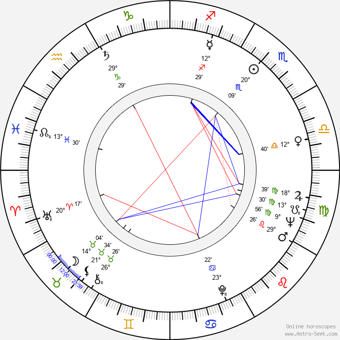 Mary Louise Wilson - Birth horoscope chart