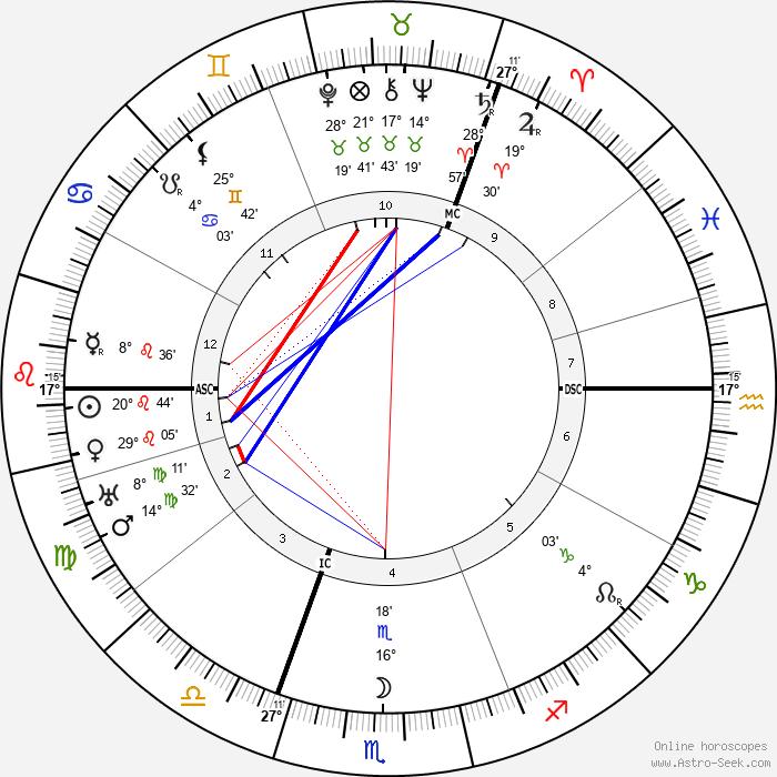 Mary MacArthur - Birth horoscope chart