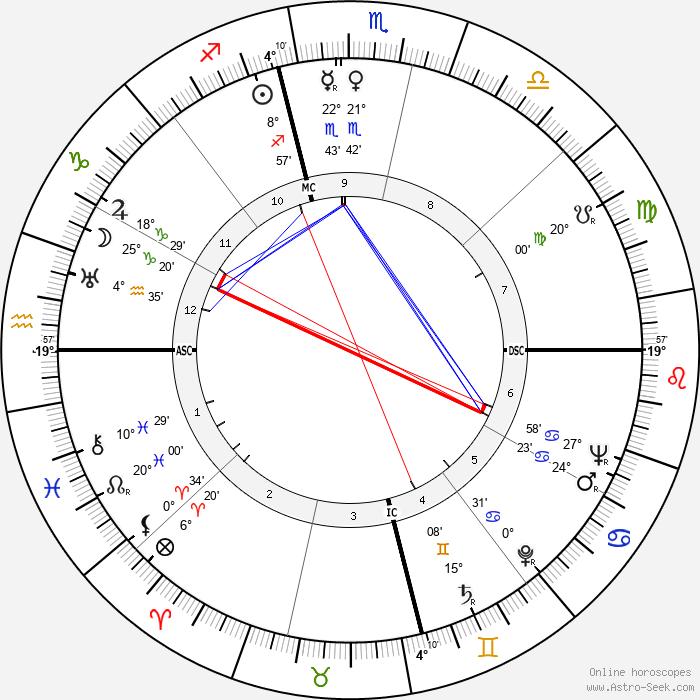 Mary Martin - Birth horoscope chart
