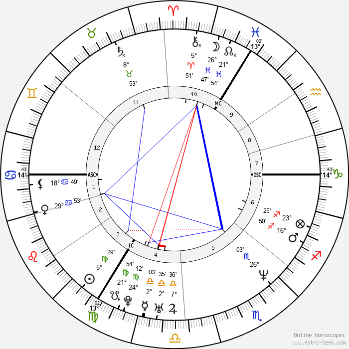 Mary McCartney - Birth horoscope chart