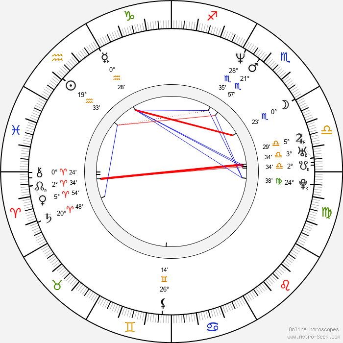 Mary McCormack - Birth horoscope chart