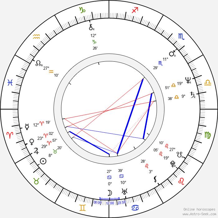 Mary McDonnell - Birth horoscope chart