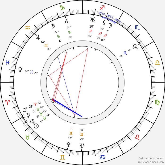Mary Miles Minter - Birth horoscope chart