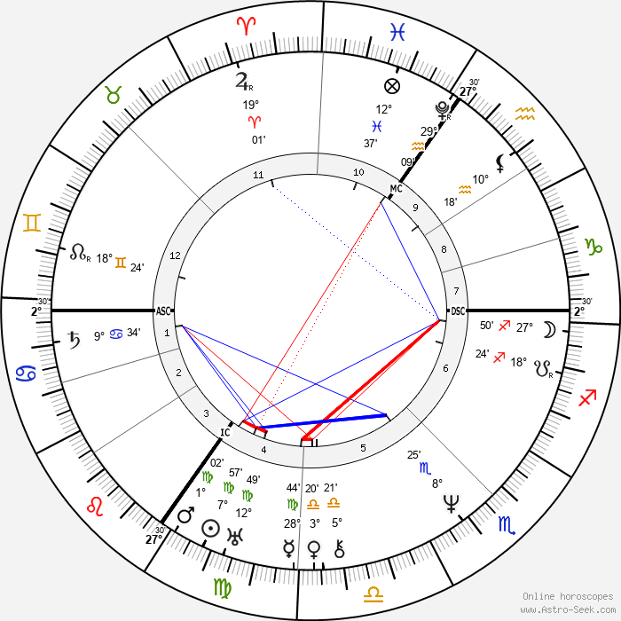 Mary Shelley - Birth horoscope chart