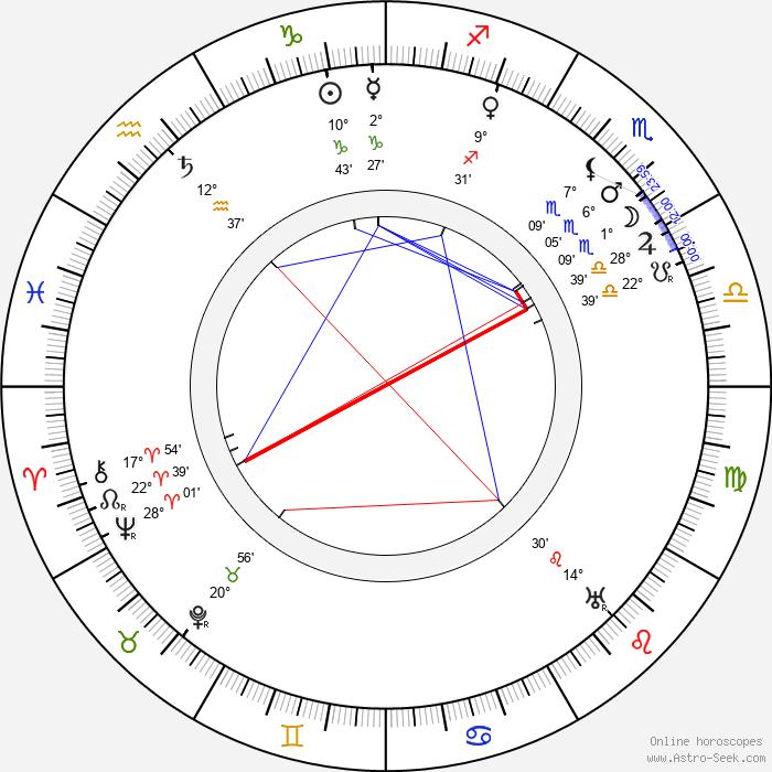 Mary St. John - Birth horoscope chart
