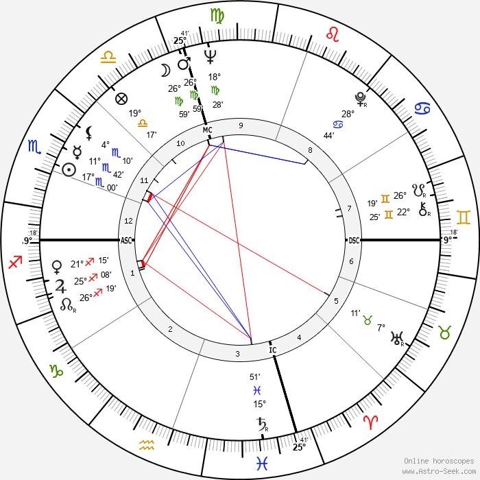 Mary Travers - Birth horoscope chart