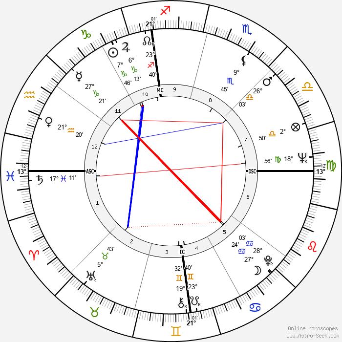 Mary Tyler Moore - Birth horoscope chart