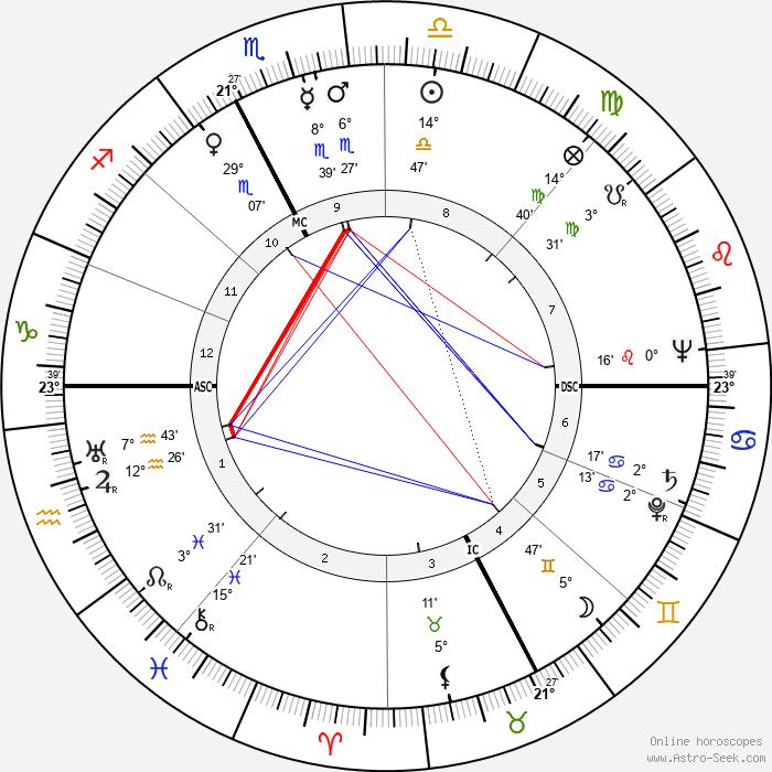 Mary W. Boyd - Birth horoscope chart