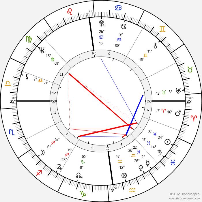 Maryan Synakowski - Birth horoscope chart